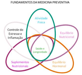 Medicia Preventiva